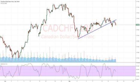 CADCHF: Short CAD/CHF