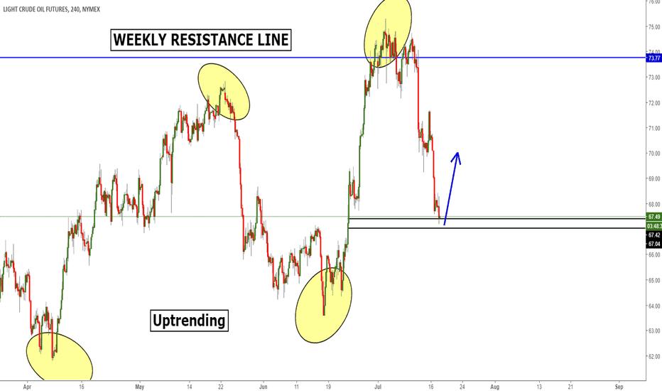 CL1!: Crude Oil Swing Buy Trade