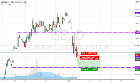 GE: GE  Bias PUT @28.20