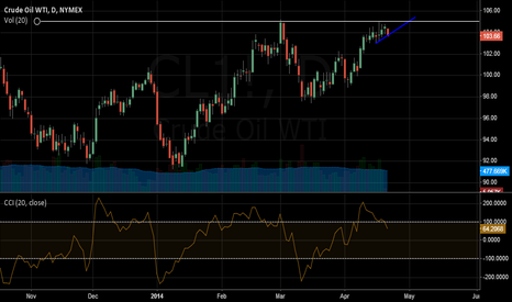 CL1!: Defined resistance makes shorting crude oil a compelling idea.