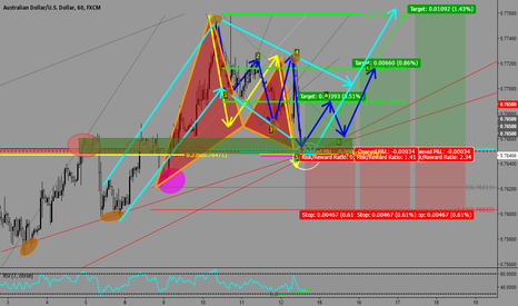 AUDUSD: BULLISH GARTLEY - AUSSIE/DOLLAR *UPDATED CONFLUENCES