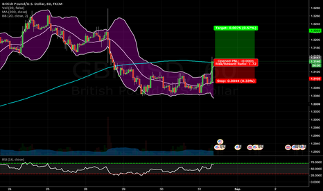 GBPUSD: Bollinger Bands buy