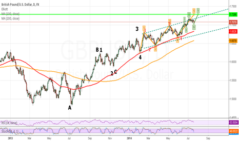 GBPUSD: cable