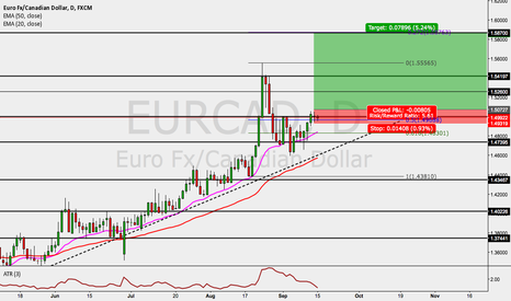 EURCAD: EURCAD LONG OPPORTUNITY