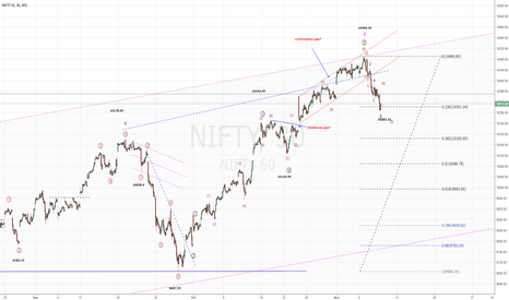 NIFTY: NIFTY50...correction extend...