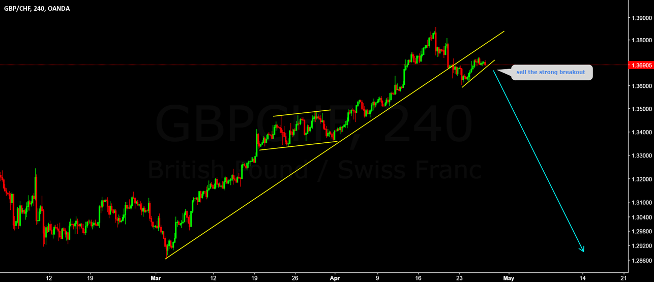 GBPCHF sell the breakout