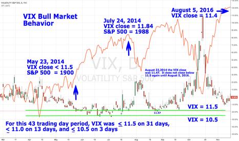 VIX: VIX Bull Market Behavior