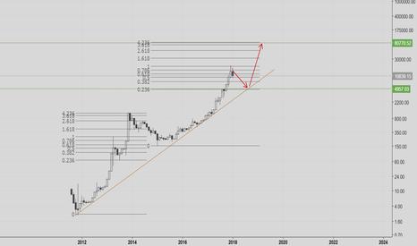 BTCUSD: Bitcoin simple fractal idea - 5k then 80k (just a cool idea)
