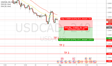 USDCAD: SELL STOP USD/CAD @ 1.23821 SL @ 1.24625 TP1 @ 1.22624