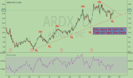 ARDX: Trade HH and HL