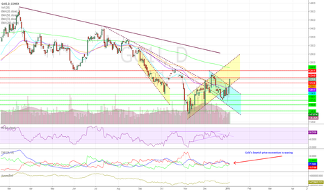 GC1!: Gold Spikes – Price Action Back in Ascending Channel