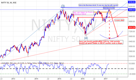 NIFTY: Nifty My View