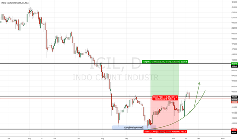 ICIL: INDO COUNT | Double Bottom - Long