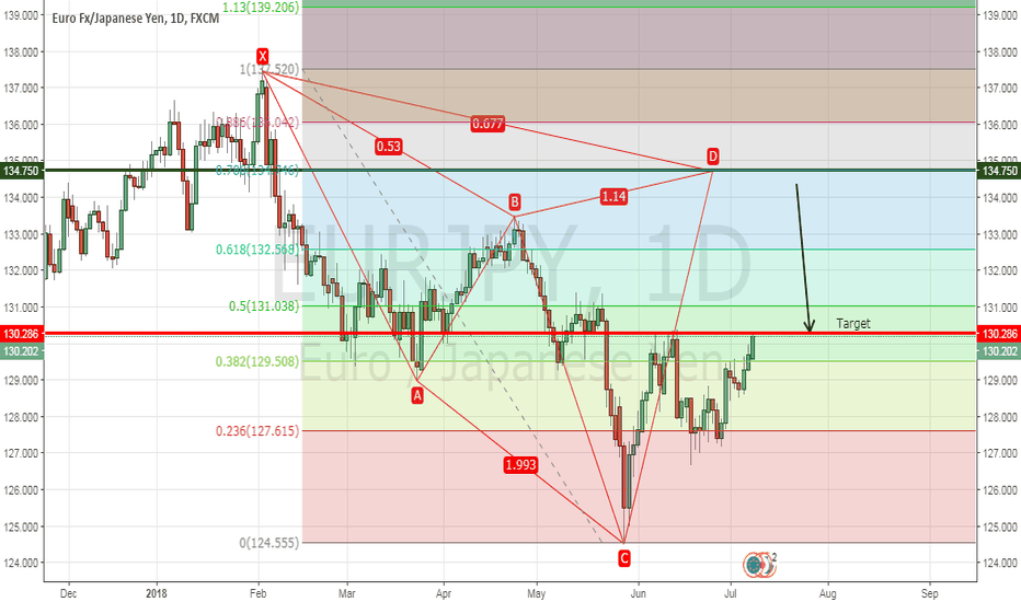 EURJPY: Possible Bear Cypher EUR/JPY
