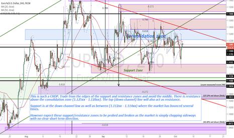 EURUSD: EURUSD (4H) Trade from the edges and avoid the middle