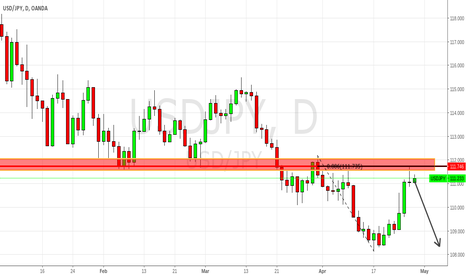 USDJPY: USDJPY to Resume Lower