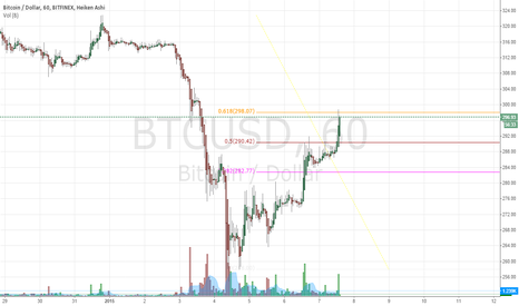 BTCUSD: Possible .618 Retracement