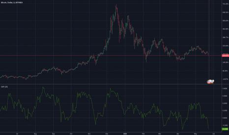 BTCUSD: BTC: $8k Short + Prediction