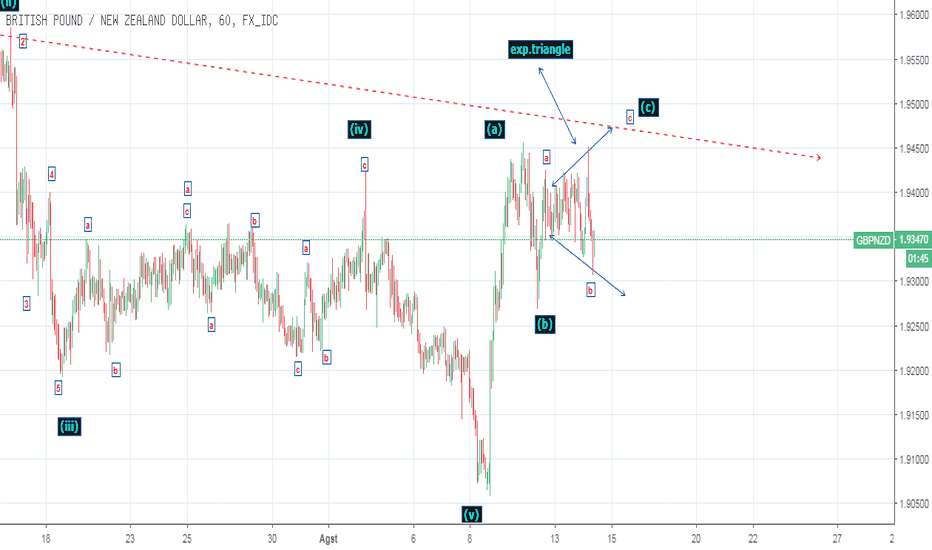 GBPNZD: EXPANDING TRIANGLE