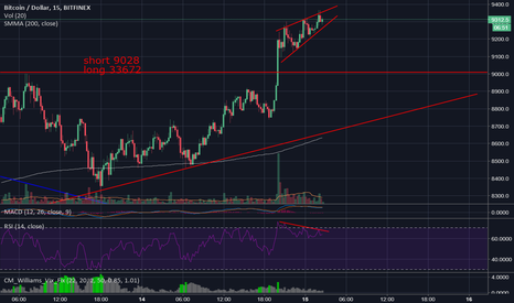 BTCUSD: rising wedge, RSI divergence