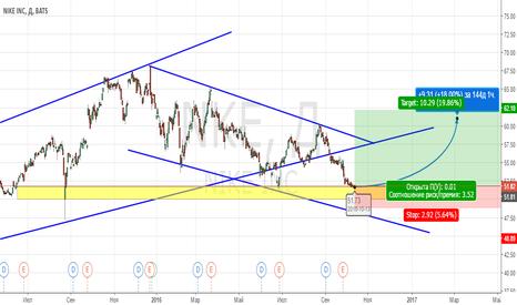 NKE: Покупка для Инвесторов