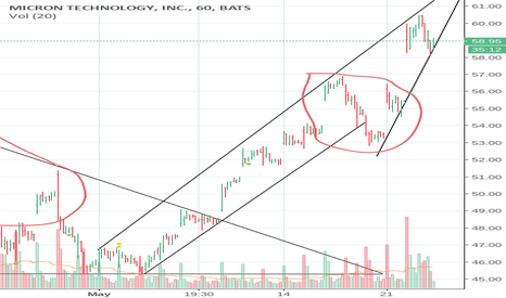 MU: My 2nd chart ever please rate