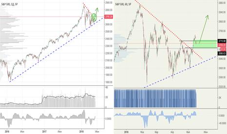 SPX: После теста на уровень пробоя, ожидаю рост S&P500