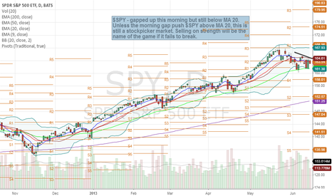 SPY: Market $SPY 6/16