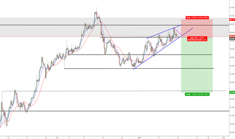 AUDJPY: AUDJPY - possible Short