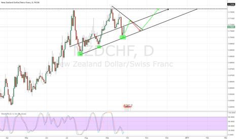 NZDCHF: NZD/CHF Daily (Long)