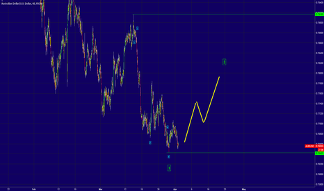 AUDUSD: AUDUSD - Alternate Count - Wave 2?