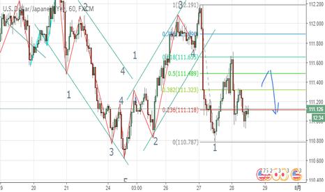 USDJPY: ドル円 1H エリオット波動カウント 2波形成中か?