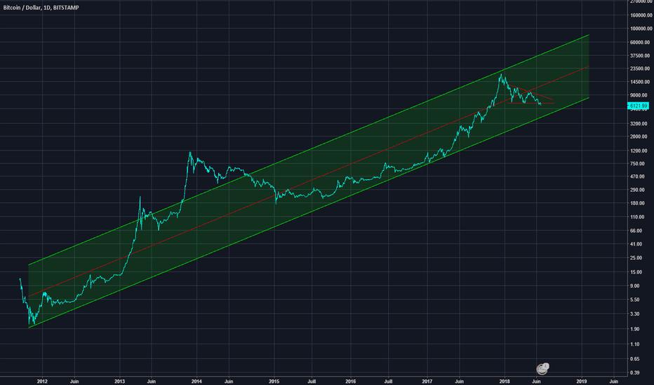 BTCUSD: BTC depuis 2012. On voit bien ou le BTC se dirige