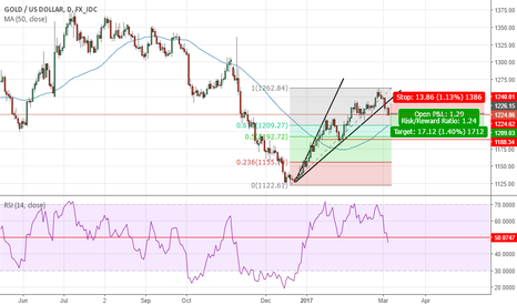 XAUUSD: XAU/USD - correction.