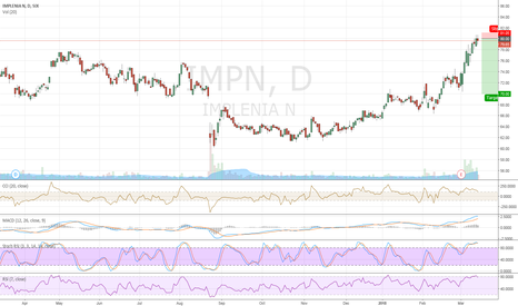 IMPN: Short for a 10 usd run