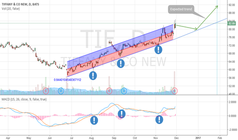 TIF: Uptrend in Tiffany & Co