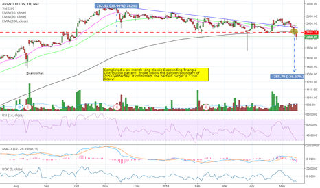 AVANTIFEED: #AVANTIFEED Descending triangle breakdown