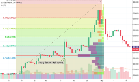 EOSETH: EOS — Fibonacci Retracement Levels, Demand Zones, and VPOC