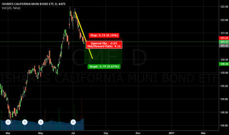 CMF: ISHARES CALIFORNIA MUNI BOND   SHORT