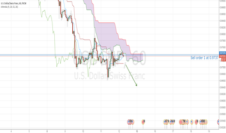 USDCHF: USDCHF rejected by kumo, further drawdown is expected