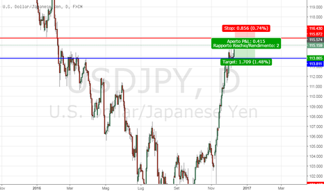 USDJPY: UsdJpy short breve periodo (daily)
