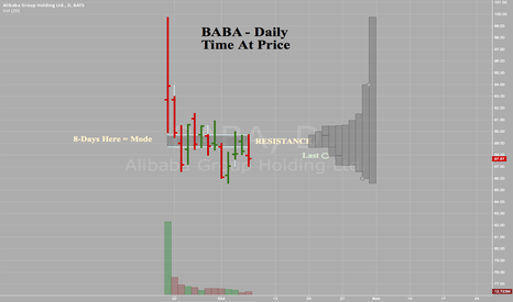 BABA: Alibaba - BABA - Daily - Time at Mode Analysis