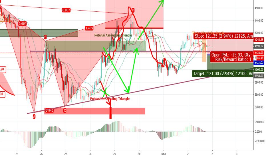 BTCUSDT: BTCUSDT : H1 Bitcoin Three Line Price Break & Short Setup