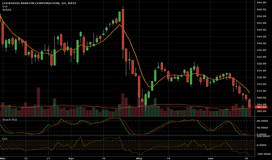 LMT: Oversold in all time frames