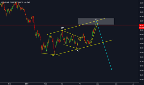 DXY: US DOLLAR (DXY) -SELL-  WITH NFP LURKING, WHAT SHOULD WE EXPECT?
