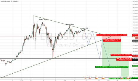 ETHUSD: Ethereum reached its cap?