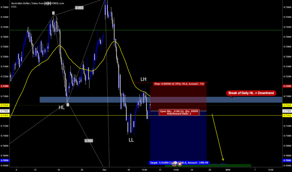 AUDCHF: SELL opportunity on AUDCHF