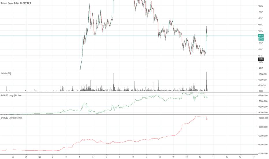 BCHUSD: BCH Bitfinex | Рекомендация на покупку все еще в силе!