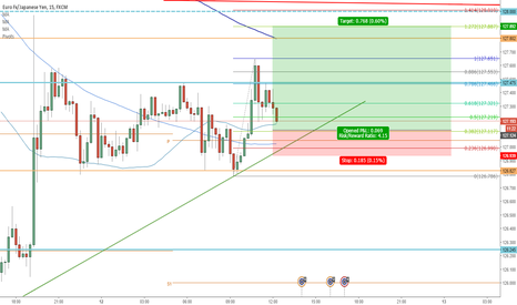 EURJPY: Long EURJPY, bounce out of channel
