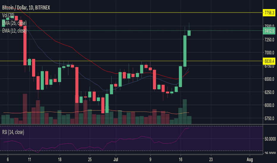 BTCUSD: Room With a View